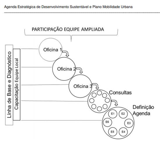 GRAMADO METODOLOGIA PLANO MOBILIDADE
