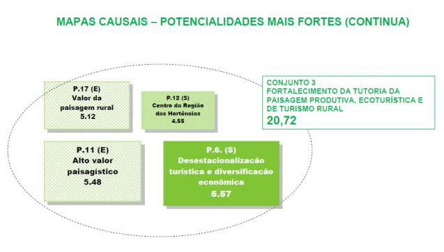 MAPA DE POTENCIALIDADES 2